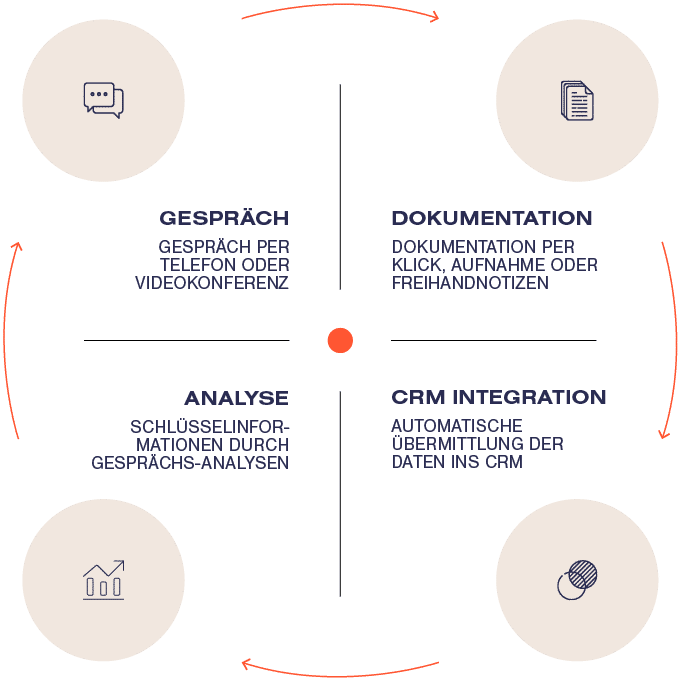 Grafik - Conversation Intelligence